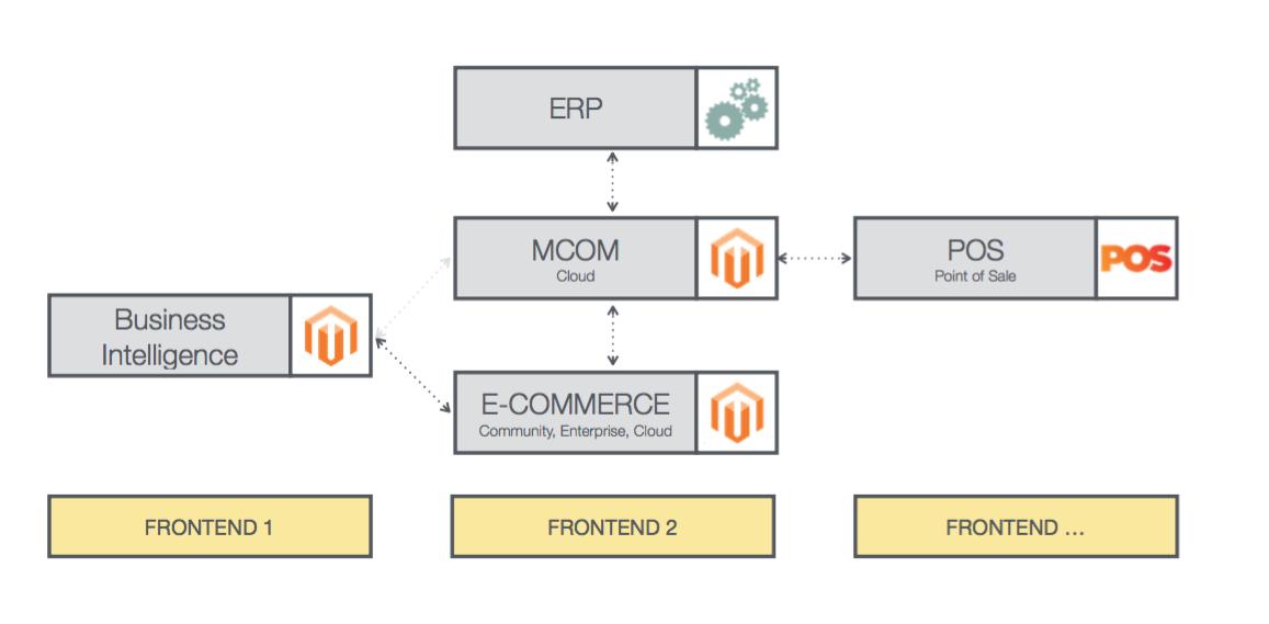 Een diagram van de verschillende mogelijkheden binnen magento2