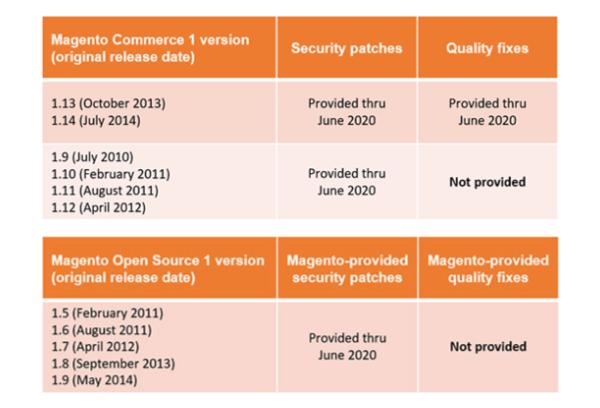 Support op Magento 1 weergeven in een tabel voor de migratie magento 2