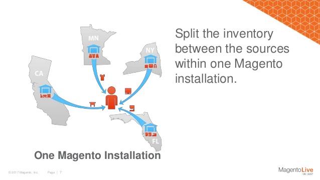 MultiSource Inventory in Magento 2.3 verschillende voorraad locaties