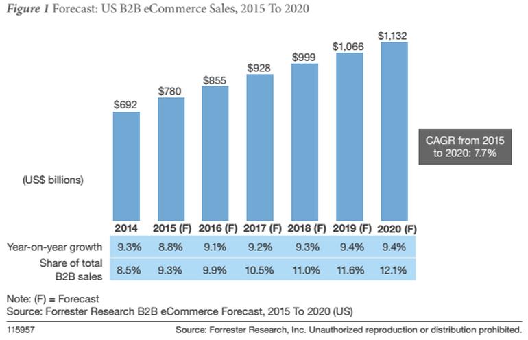 B2B e-commerce trends grafiek door Forrester