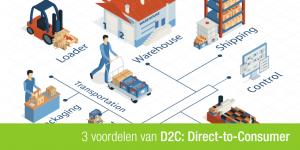 D2C afbeelding van een fabriek en logistieke operaties