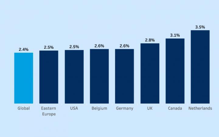 e-commerce groei conversion ratio in Nederland