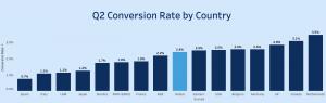 conversie ratio voor alle landen in het onderzoek