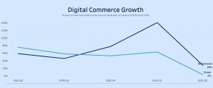 Groei van ecommerce in NL